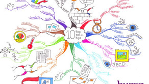 Mind-mapping a topic