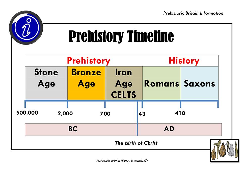 stoneage timeline.jpg