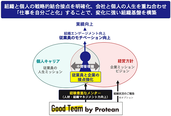 Good Team by Proteanの考え方.png