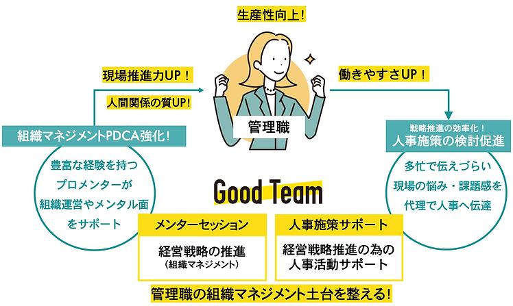GoodTeam中間管理職のためのメンタープログラム詳細.png