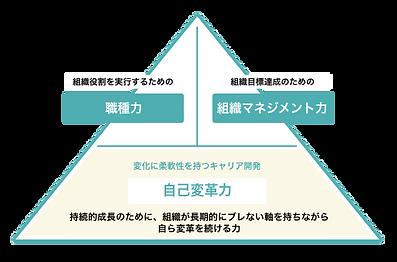 Good Teamが推奨する中間管理職に必要な3つの力.png