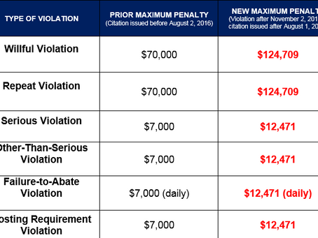 OSHA's Penalty Increase In Action