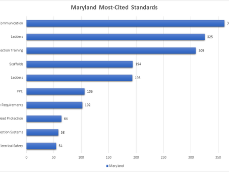 Most-Cited Construction Standards of 2016:  Maryland Edition