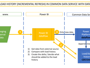 Create a load history or stage in CDS instead of incremental load in Power BI from Power BI – The BI
