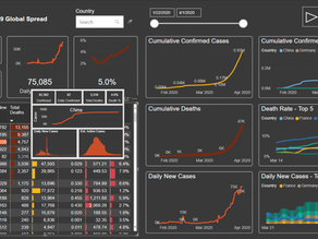 COVID-19 & Time Intelligence in Power BI from DataChant