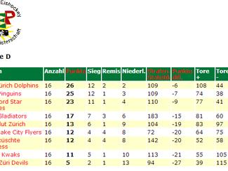 Saison 13/14 auf dem 1. Platz der ZEP Gruppe D abgeschlossen!