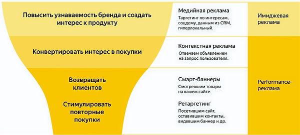 Контекстная реклама Яндекс Директ_edited