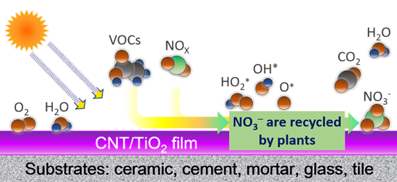 Photocatalysis Schematic.png
