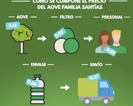 100% Transparencia, publicamos el desglose de los gastos de AOVE de Familia Santías.