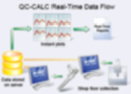 QC-Calc Real-time Data Flow