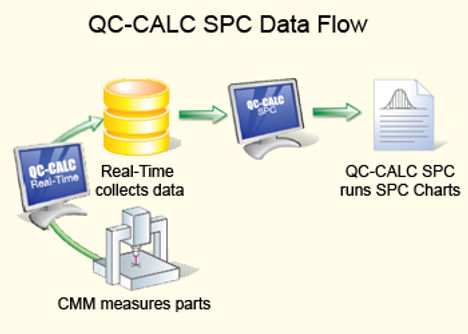 QC-Calc SPC Data Flow