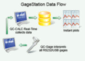 QC-Calc Gagestation Data Flow