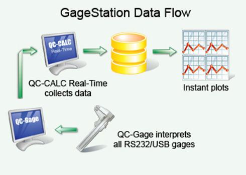 QC-Calc Gagestation Data Flow