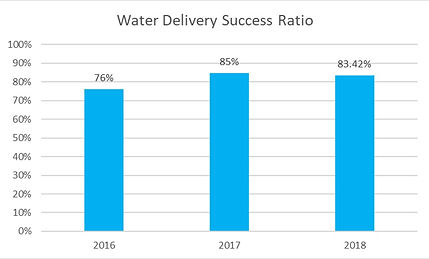 Water Delivery Ratio.jpg
