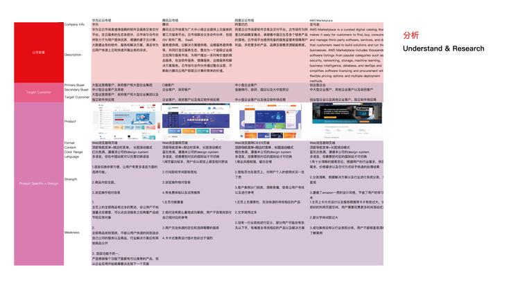 华为云市场redesign case study_林韵璇9.png