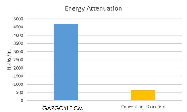 gargoyle-graph2.png