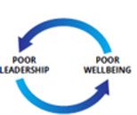 Poor Leadership + wellbeing graphic.png