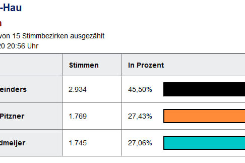 Ergebnis des ersten Wahlgangs