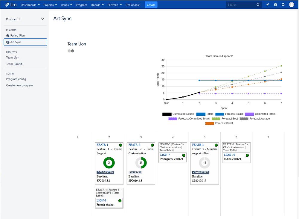 Ativo's Program Insights plugin Burn-Up Chart