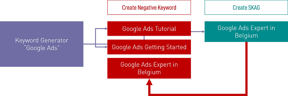 Image 3: The SKAG exact match keyword needs to be included as a negative keyword in your keyword generator to make sure it will be the only keyword in your account to trigger your SKAG
