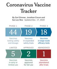 Coronavirus vaccine tracker by the New York Times