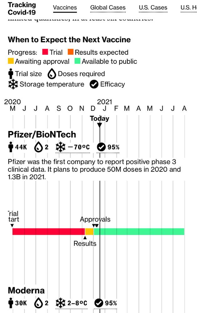 Vaccine rollout tracker