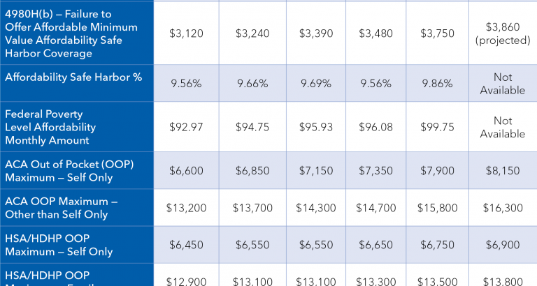 Updated ACA Indexed Dollar Limits Chart