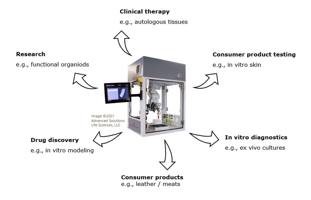 3D bioprinters generate products for diverse applications