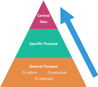 Topic Selection Pyramid.png