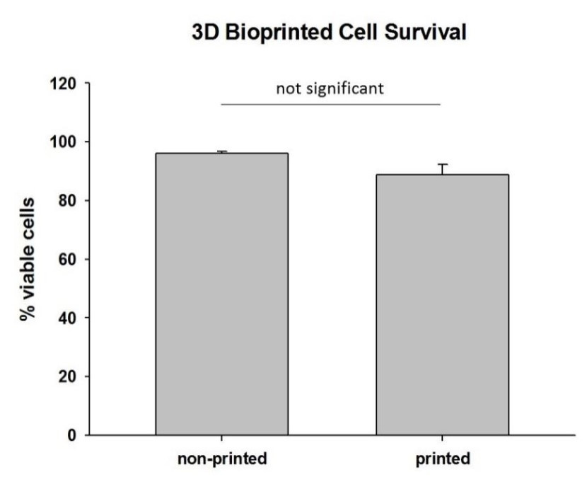 Figure 1: Percent viability of ASF cells 7 days post hand-pipetting (not-printed) versus having been printed on the BioAssemblyBot® exhibits no significant difference.