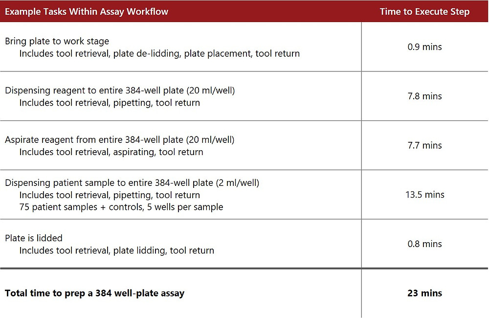 Table 1. Automated Task Workflow Times