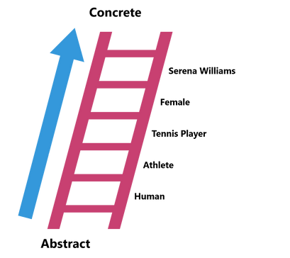 Ladder of Abstraction.png