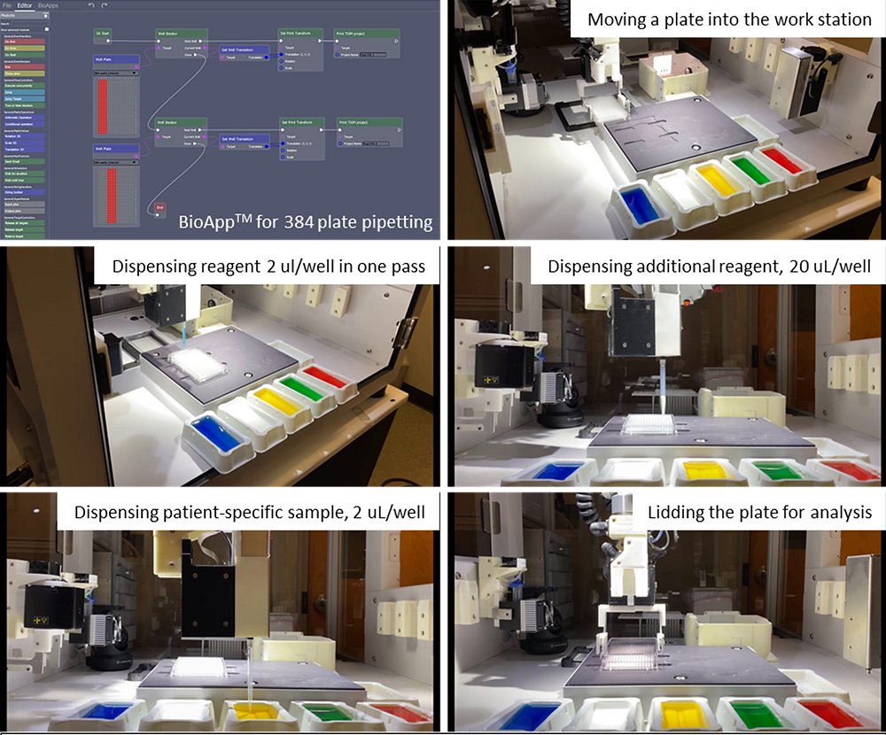 Figure 1. The automated ELISA procedure using BioApps™ and the BioAssemblyBot®. The protocol is designed and created by the user in BioApps™, a screenshot of which is shown in the top left panel. The following panels illustrate how the protocol is completed using BioAssemblyBot® pipetting tools as well as pick-and-place tools.