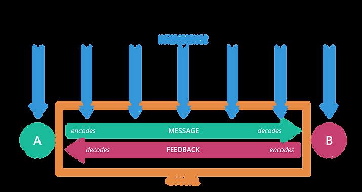 Transactional Communication Model.png