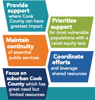 Cook County Equitable Recovery