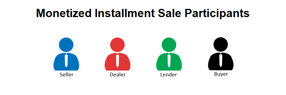Monetized Installment Sale Players -  Dealer Lender Seller Buyer