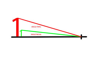 Diferència de l´augment angular inicial i final