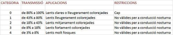 Taula de categories de filtres solars