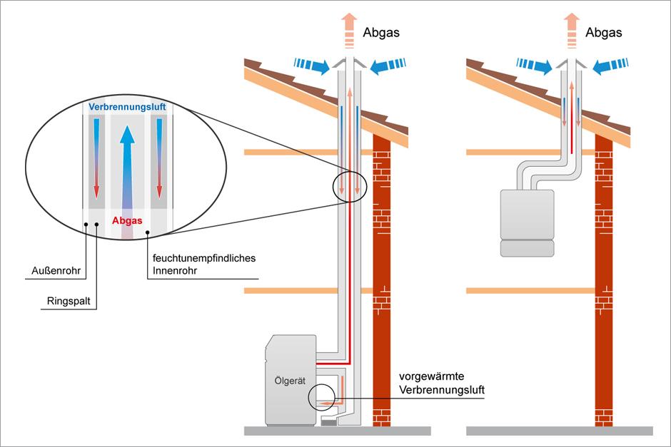 Ölheizung BWT-Abgasführung
