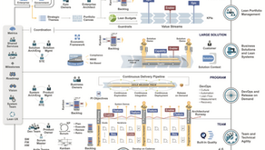 Scaled Agile Framework (SAFe)