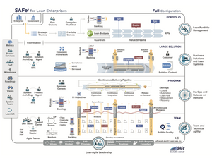 SAFe 4.6 scaled agile framework for lean enterprises