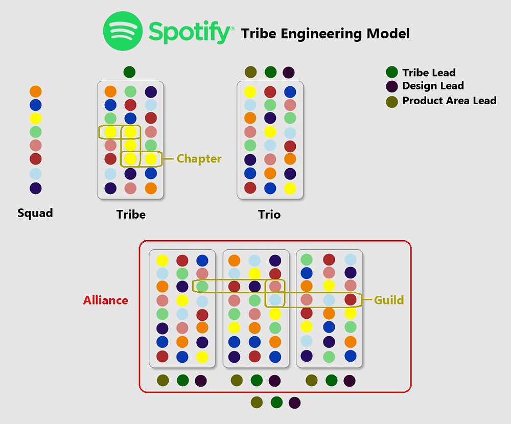 Spotify Model for scaling
