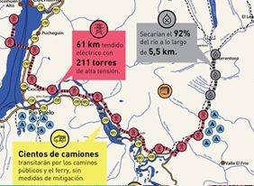 ¿Hacia dónde va el desarrollo? El caso de la Central Hidroeléctrica Mediterráneo