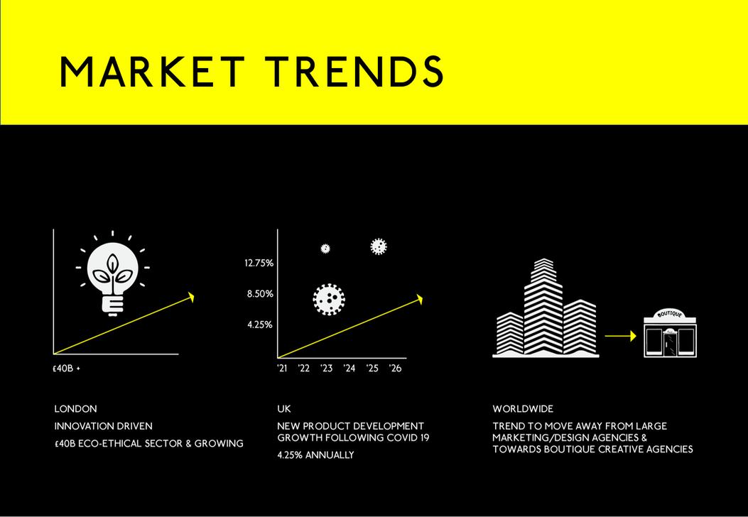 Market Trend MTG