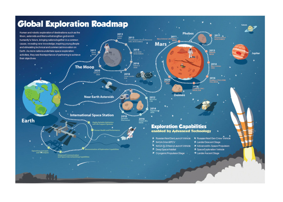 Global Exploration Inforgraphic