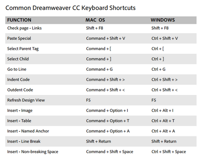 Dreamweaver shortcut