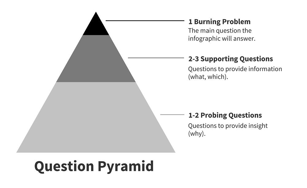 هرم الاسئلة للانفوجرافيك