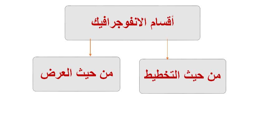 اقسام الانفوجرافيك