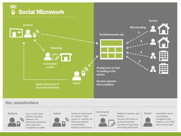 social-microwork