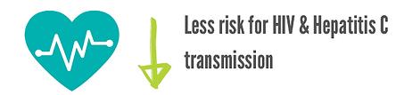 HIV Transmission.PNG